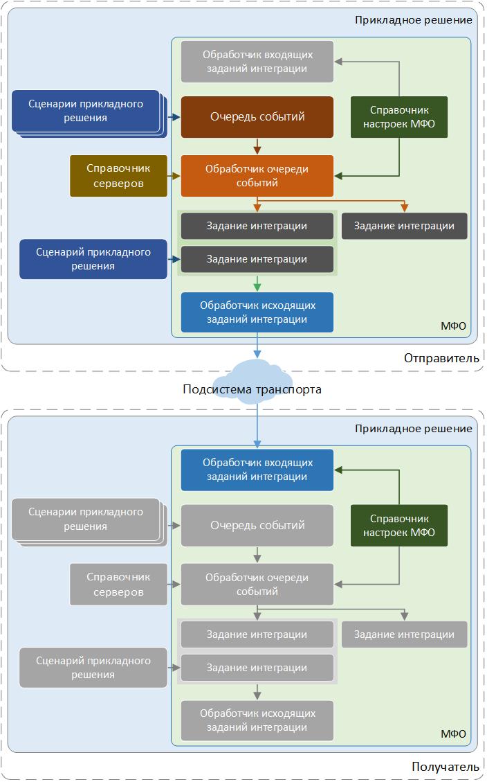Архитектура Модуля межфилиального обмена