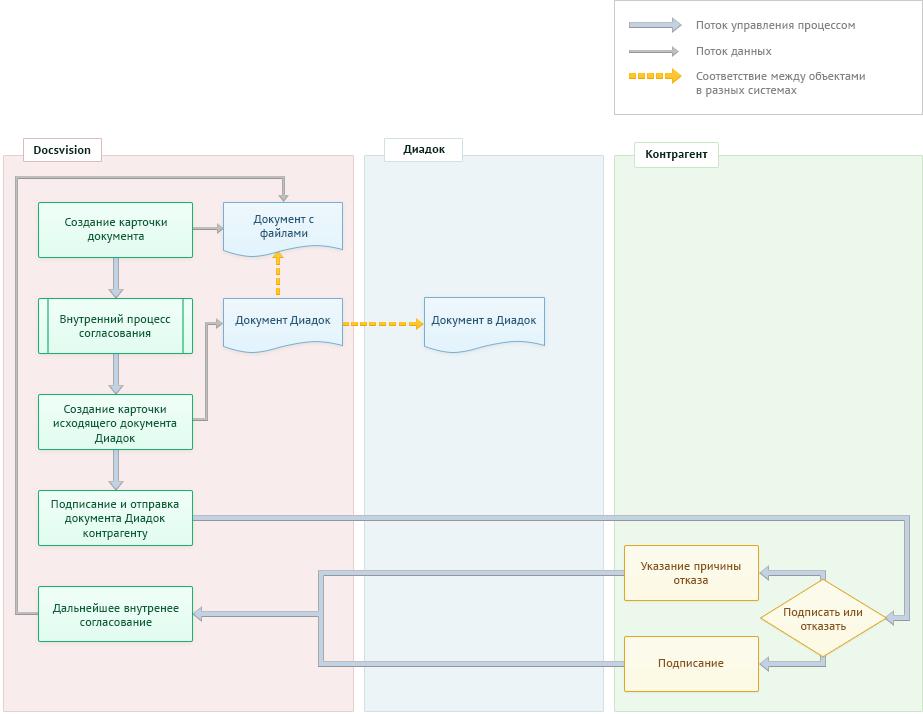Схема процесса работы с исходящими документами