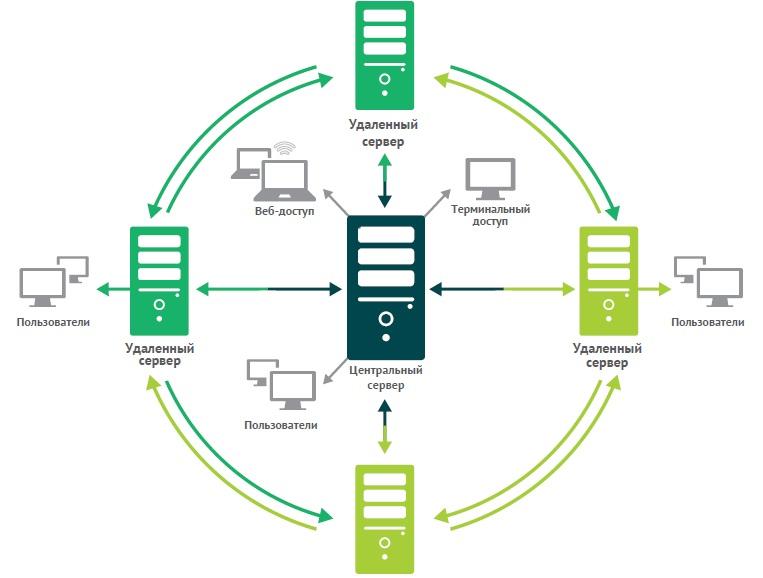 Схема распределённого документооборота.