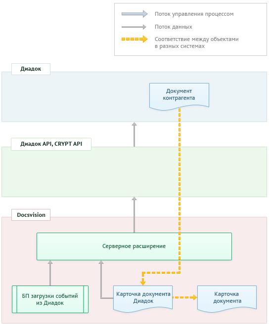 Схема взаимодействия компонентов в рамках системы