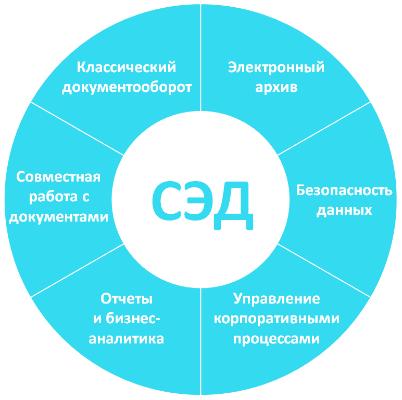 Система электронного документооборота (СЭД)